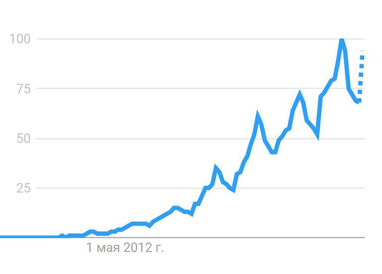 Скриншот графика с динамикой популярности по поисковому запросу_
