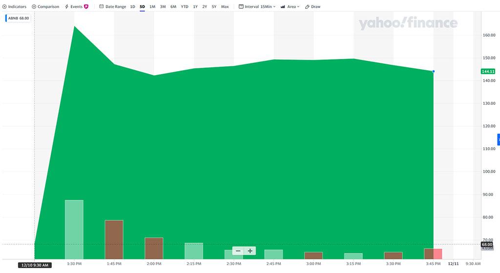график роста акций airbnb в первый день на открытии торгов на бирже nasdaq