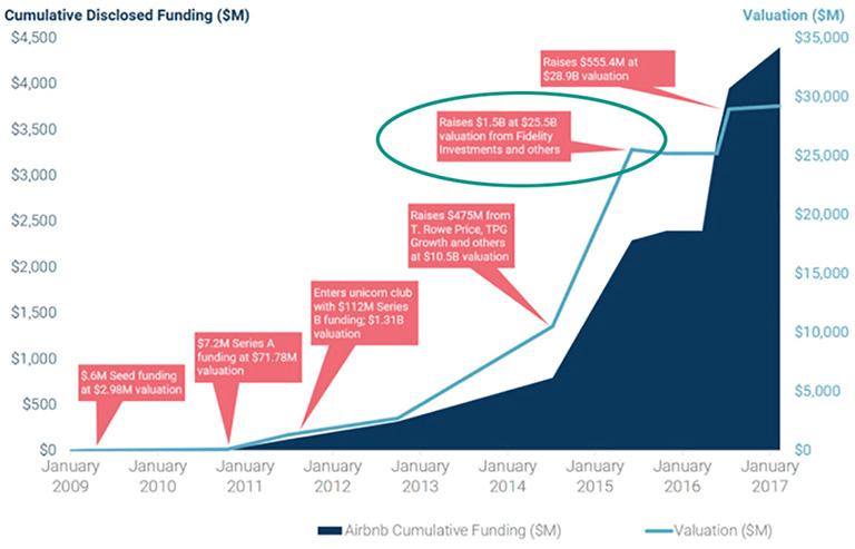 Изображение с графиком финансирования компании Айрбнб с 2009 по 2017_