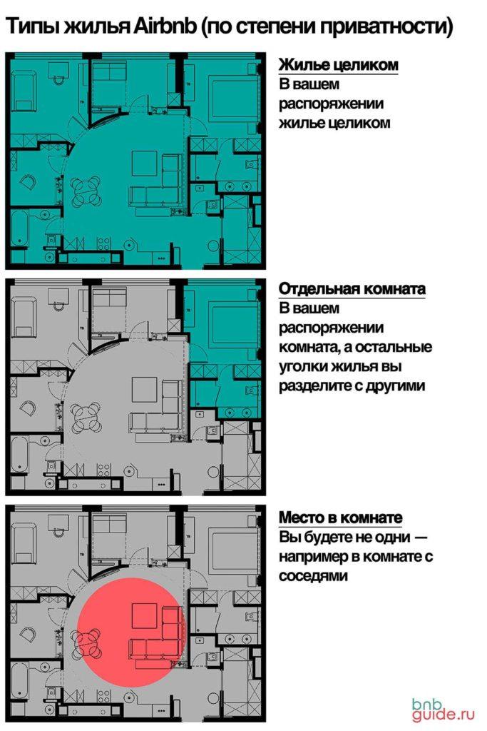 Inforgaphic: типы жилья Airbnb по степени приватности. Изображение показывает три одинаковых плана квартиры с разными цветовыми обозначениями. Цветом показаны зоны помещений с доступом для разных жильцов: Жилье целиком; Отдельная комната; Место в комнате;_